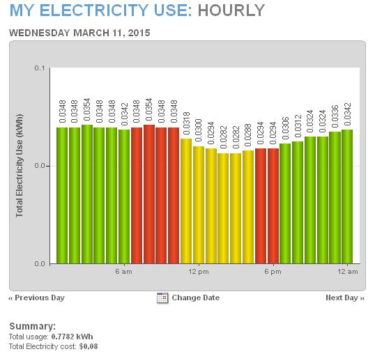 Electricity 03 11 2015